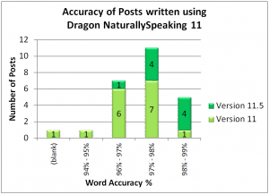 Dragon NaturallySpeaking 11 Premium Wireless Review – How accurate is it after a year and 34,000 words?